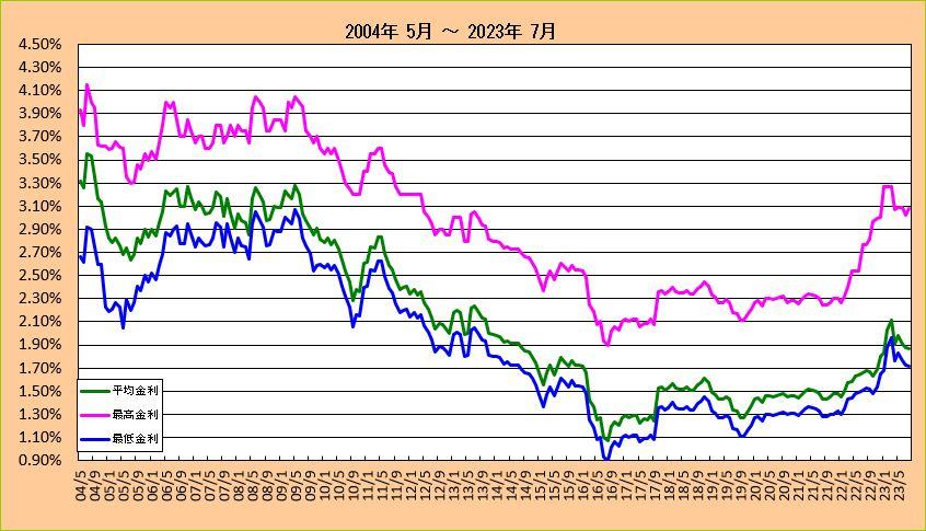 フラット35金利長期推移グラフ(2004-2013) フラット35金利一覧に戻る(21年以上)
